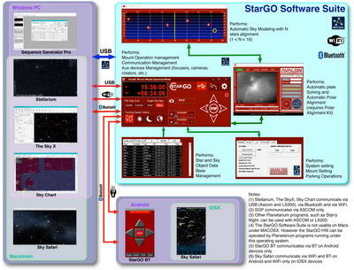 StarGo software suite 400